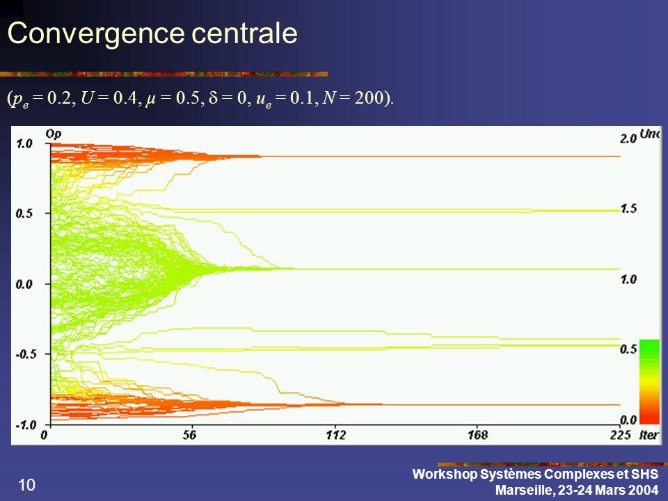 10 Convergence centrale (p e = 0.2, U = 0.4, µ = 0.5, = 0, u e = 0.1, N = 200).