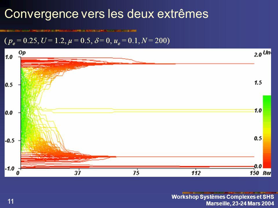 11 Convergence vers les deux extrêmes ( p e = 0.25, U = 1.2, µ = 0.5, = 0, u e = 0.1, N = 200) Workshop Systèmes Complexes et SHS Marseille, 23-24 Mar