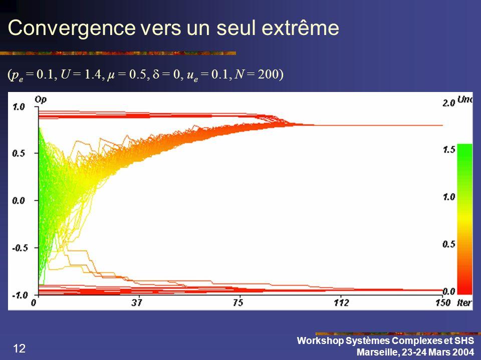 12 Convergence vers un seul extrême (p e = 0.1, U = 1.4, µ = 0.5, = 0, u e = 0.1, N = 200) Workshop Systèmes Complexes et SHS Marseille, 23-24 Mars 20