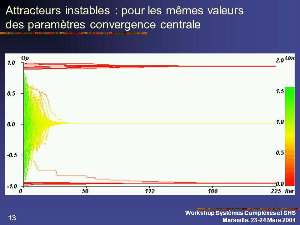13 Attracteurs instables : pour les mêmes valeurs des paramètres convergence centrale Workshop Systèmes Complexes et SHS Marseille, 23-24 Mars 2004