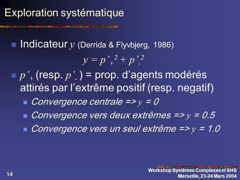 14 Exploration systématique Indicateur y (Derrida & Flyvbjerg, 1986) y = p + 2 + p - 2 p + (resp. p - ) = prop. dagents modérés attirés par lextrême p
