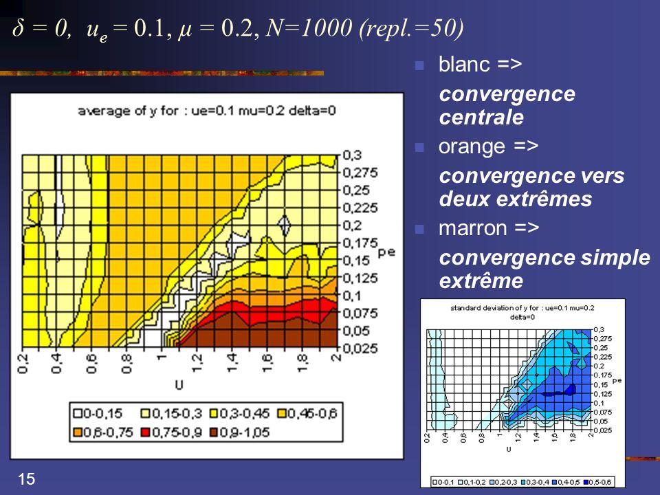 15 δ = 0, u e = 0.1, µ = 0.2, N=1000 (repl.=50) blanc => convergence centrale orange => convergence vers deux extrêmes marron => convergence simple ex