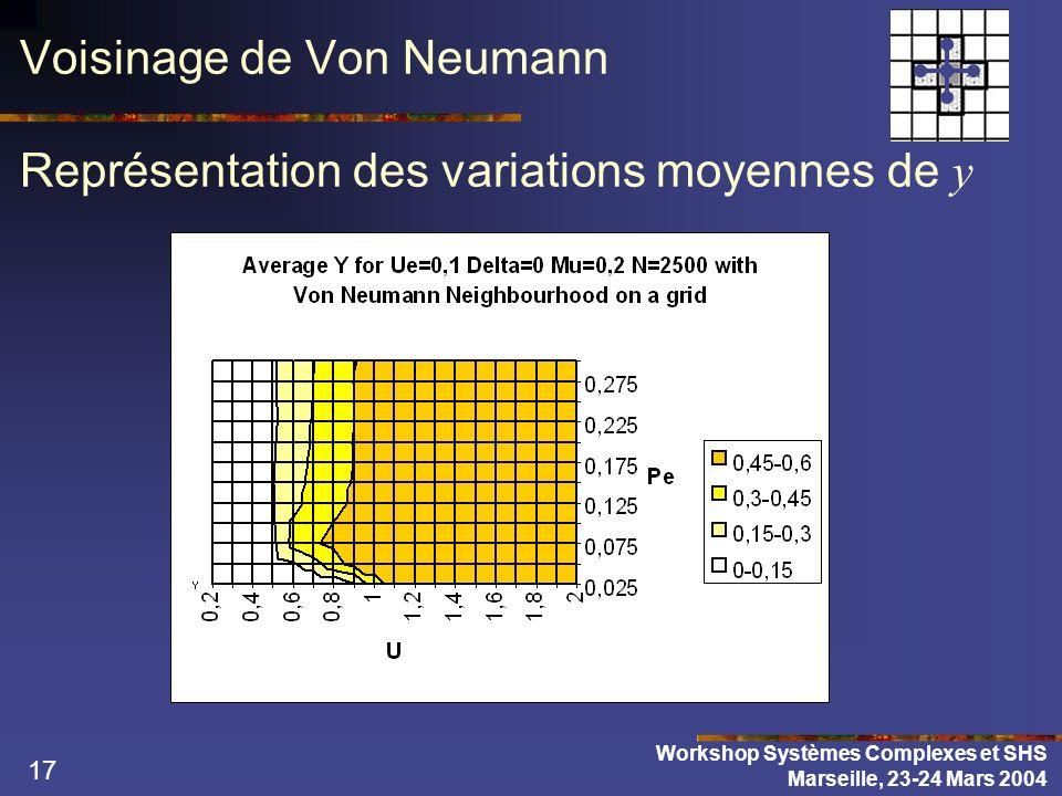 17 Voisinage de Von Neumann Représentation des variations moyennes de y Workshop Systèmes Complexes et SHS Marseille, 23-24 Mars 2004