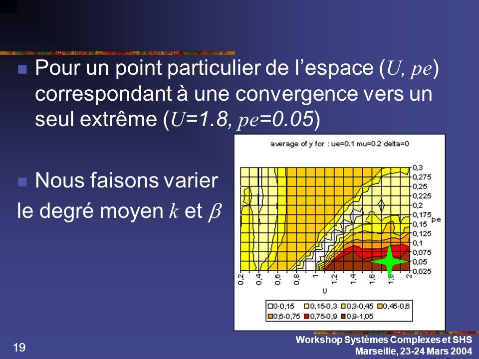 19 Pour un point particulier de lespace ( U, pe ) correspondant à une convergence vers un seul extrême ( U =1.8, pe =0.05) Nous faisons varier le degr