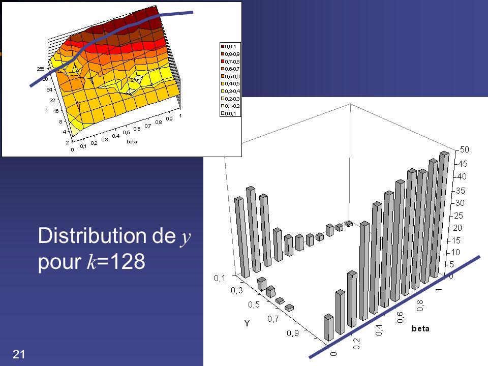 21 Distribution de y pour k =128