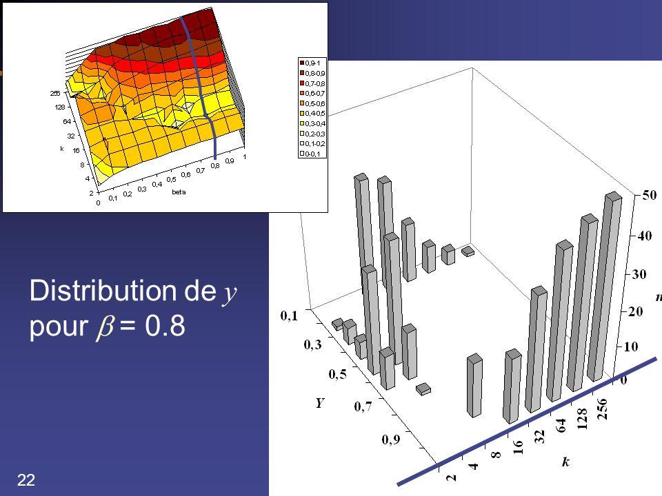 22 Distribution de y pour = 0.8