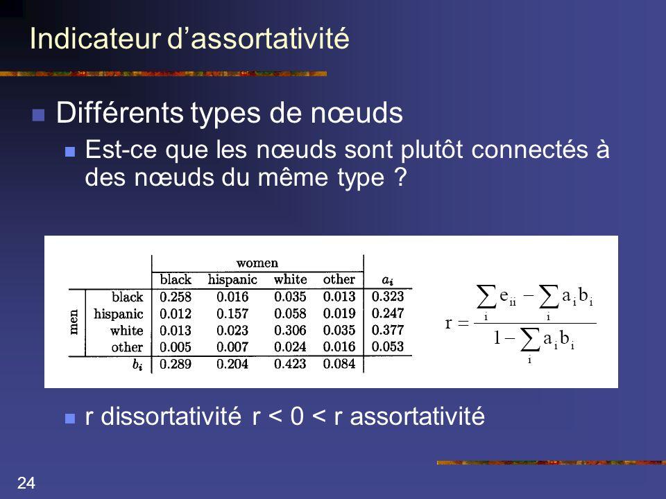 24 Indicateur dassortativité Différents types de nœuds Est-ce que les nœuds sont plutôt connectés à des nœuds du même type ? r dissortativité r < 0 <