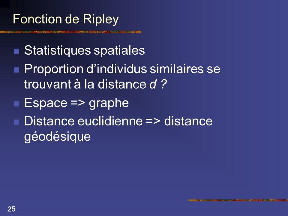 25 Fonction de Ripley Statistiques spatiales Proportion dindividus similaires se trouvant à la distance d ? Espace => graphe Distance euclidienne => d