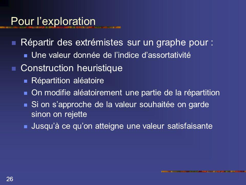26 Pour lexploration Répartir des extrémistes sur un graphe pour : Une valeur donnée de lindice dassortativité Construction heuristique Répartition al