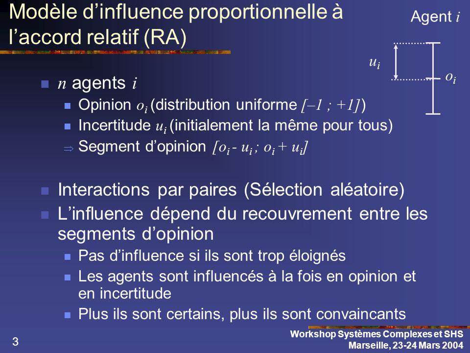 3 Modèle dinfluence proportionnelle à laccord relatif (RA) n agents i Opinion o i (distribution uniforme [–1 ; +1] ) Incertitude u i (initialement la même pour tous) Segment dopinion [o i - u i ; o i + u i ] Interactions par paires (Sélection aléatoire) Linfluence dépend du recouvrement entre les segments dopinion Pas dinfluence si ils sont trop éloignés Les agents sont influencés à la fois en opinion et en incertitude Plus ils sont certains, plus ils sont convaincants Agent i uiui oioi Workshop Systèmes Complexes et SHS Marseille, 23-24 Mars 2004