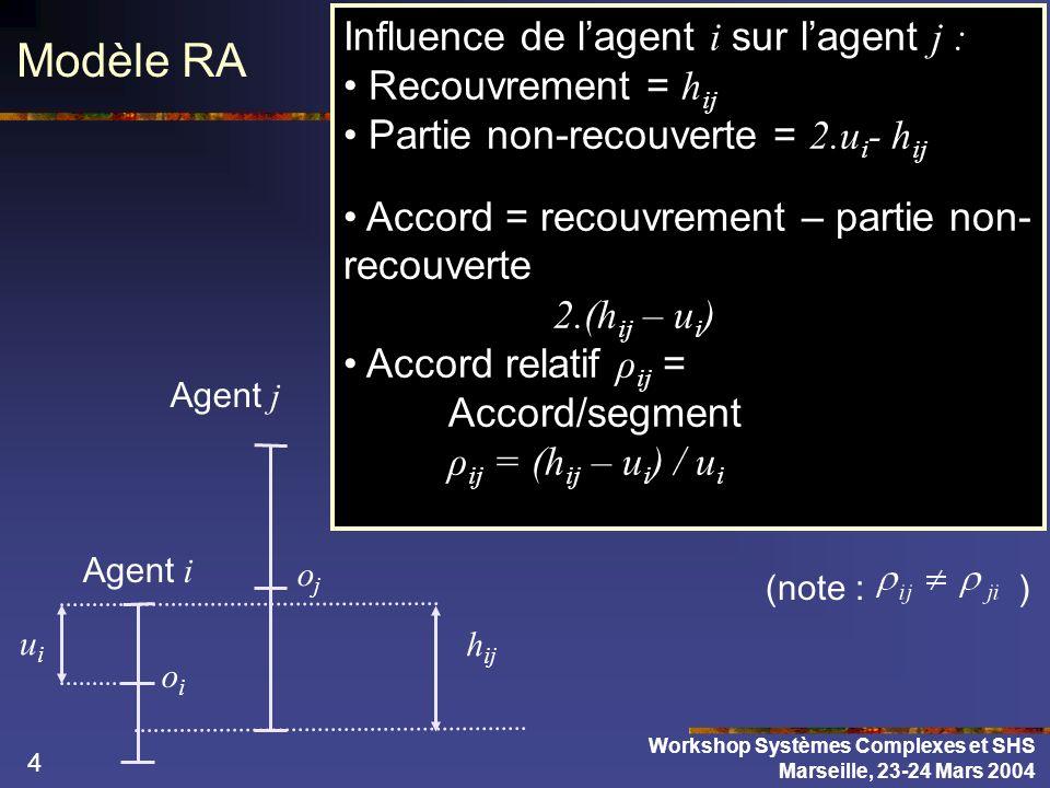 5 Modèle RA Modifications de lopinion et de lincertitude proportionnelles à laccord relatif si Les agents les plus certains sont plus influents ρ ij = (h ij – u i ) / u i Workshop Systèmes Complexes et SHS Marseille, 23-24 Mars 2004