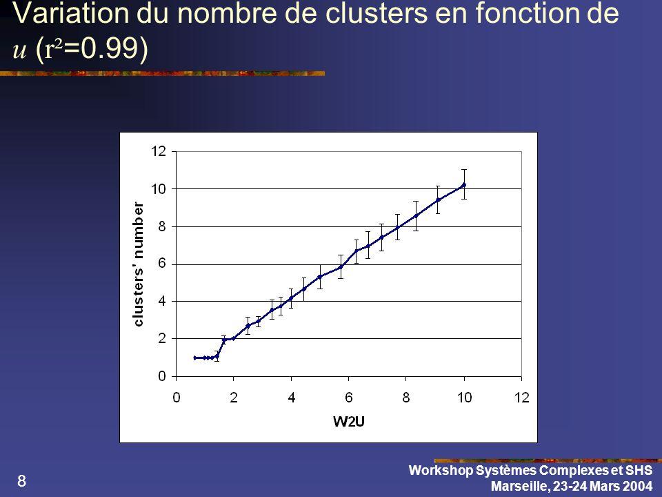 19 Pour un point particulier de lespace ( U, pe ) correspondant à une convergence vers un seul extrême ( U =1.8, pe =0.05) Nous faisons varier le degré moyen k et Workshop Systèmes Complexes et SHS Marseille, 23-24 Mars 2004