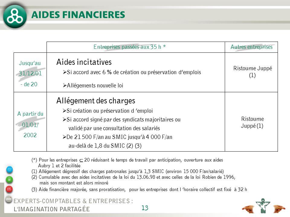 13 (*) Pour les entreprises 20 réduisant le temps de travail par anticipation, ouverture aux aides Aubry 1 et 2 facilitée (1) Allégement dégressif des charges patronales jusquà 1,3 SMIC (environ 15 000 F/an/salarié) (2) Cumulable avec des aides incitatives de la loi du 13.06.98 et avec celles de la loi Robien de 1996, mais son montant est alors minoré (3) Aide financière majorée, sans proratisation, pour les entreprises dont l horaire collectif est fixé à 32 h Entreprises passées aux 35 h *Autres entreprises Aides incitatives Si accord avec 6 % de création ou préservation demplois Allégements nouvelle loi Ristourne Juppé (1) Jusquau 31/12/01 - de 20 A partir du 01/01/ 2002 Allégement des charges Si création ou préservation d emploi Si accord signé par des syndicats majoritaires ou validé par une consultation des salariés De 21 500 F/an au SMIC jusquà 4 000 F/an au-delà de 1,8 du SMIC (2) (3) Ristourne Juppé (1) AIDES FINANCIERES