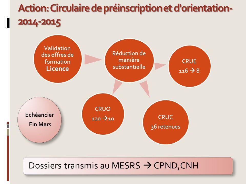 Action: Circulaire de préinscription et d'orientation- 2014-2015 Validation des offres de formation Licence Réduction de manière substantielle CRUO 12