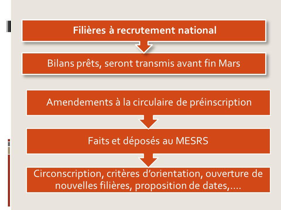 Bilans prêts, seront transmis avant fin Mars Filières à recrutement national Circonscription, critères dorientation, ouverture de nouvelles filières,