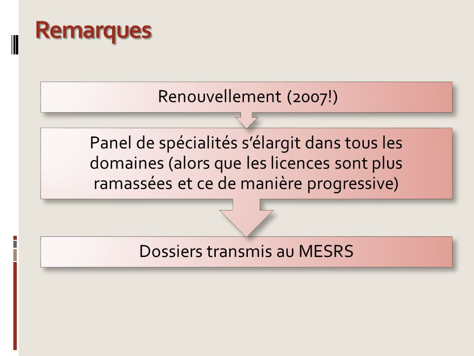 Dossiers transmis au MESRS Panel de spécialités sélargit dans tous les domaines (alors que les licences sont plus ramassées et ce de manière progressi