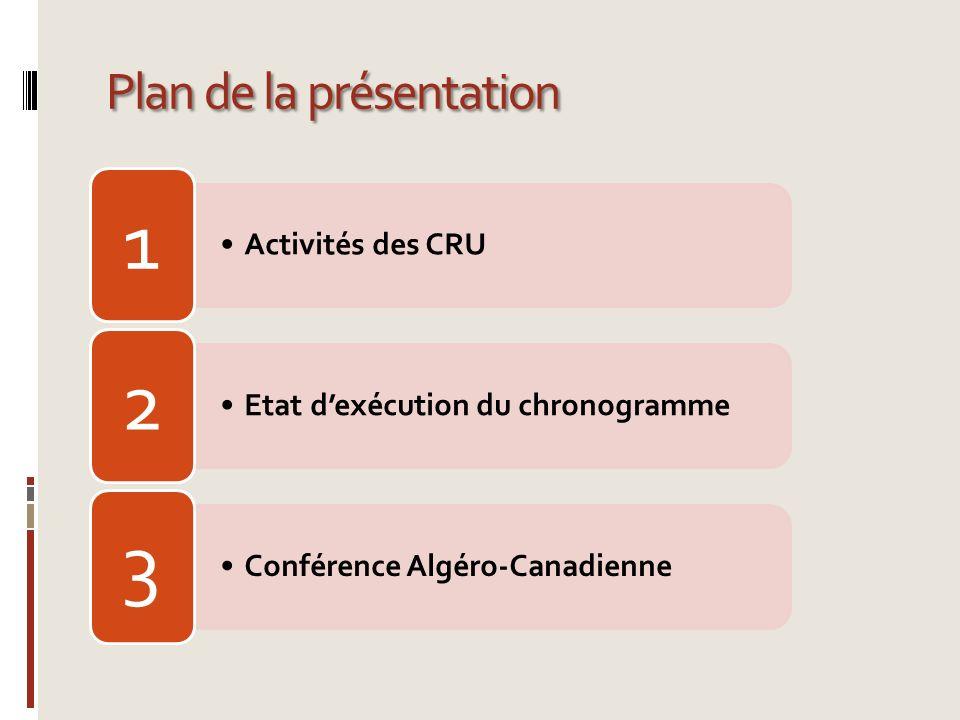 Plan de la présentation Activités des CRU 1 Etat dexécution du chronogramme 2 Conférence Algéro-Canadienne 3