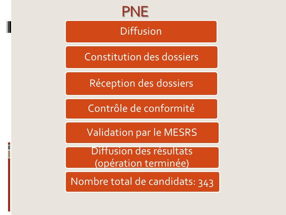 PNE Diffusion Constitution des dossiers Réception des dossiers Contrôle de conformité Validation par le MESRS Diffusion des résultats (opération termi