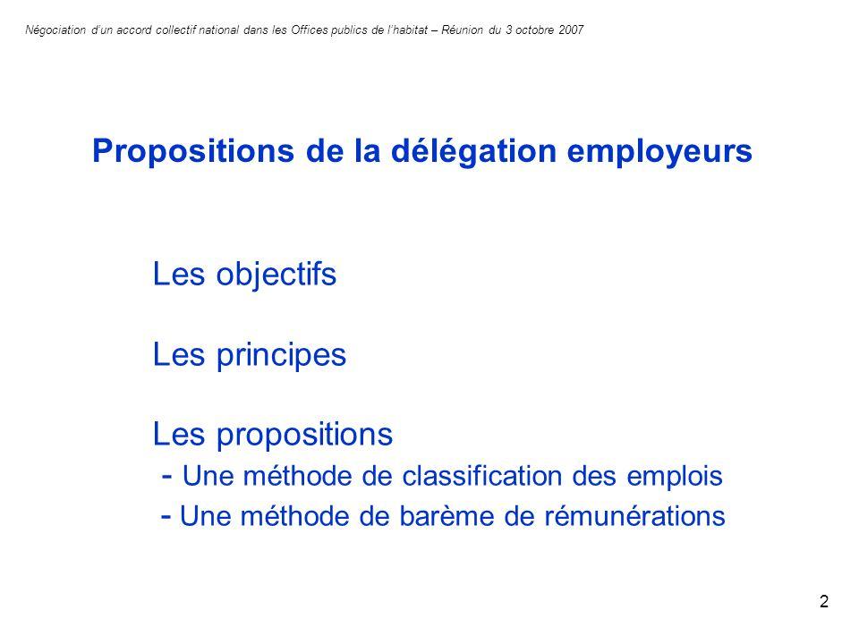 2 Négociation dun accord collectif national dans les Offices publics de lhabitat – Réunion du 3 octobre 2007 Propositions de la délégation employeurs