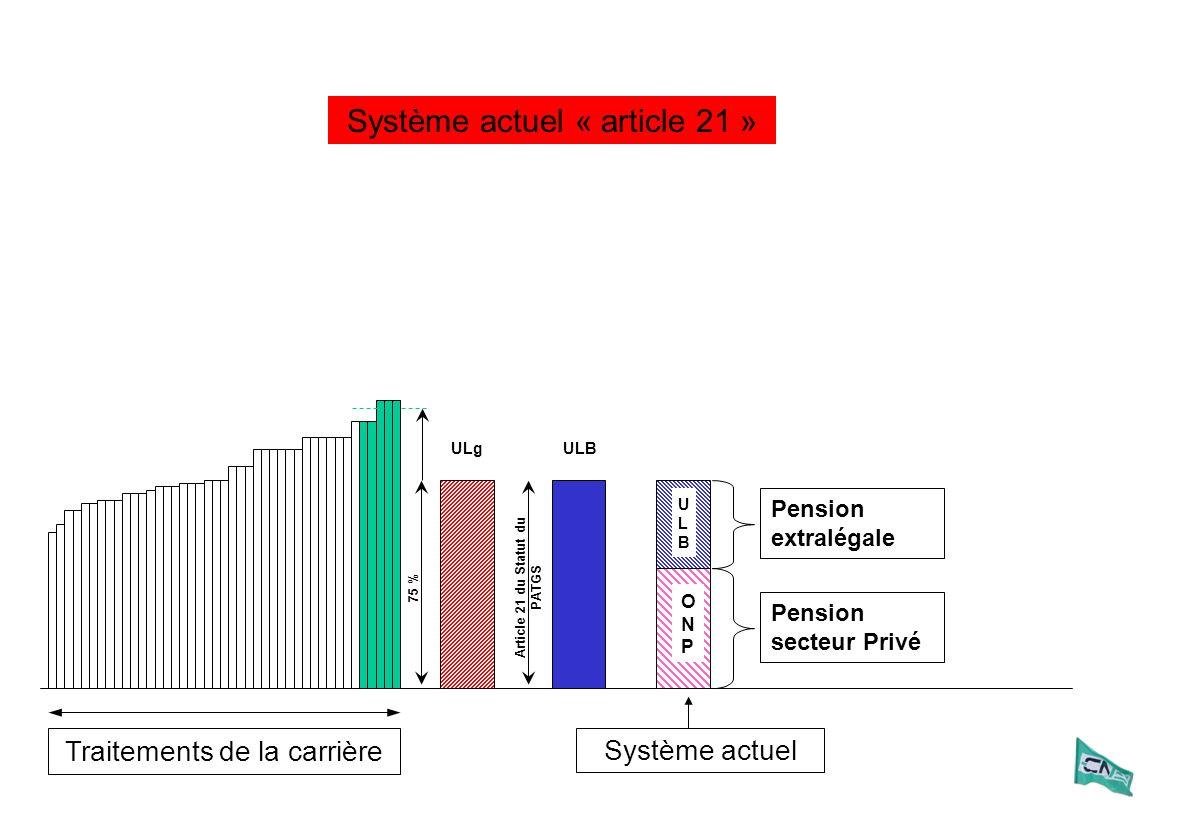 Traitements de la carrière ULg ULBULB Pension extralégale Pension secteur Privé ULB Article 21 du Statut du PATGS ONPONP Système actuel Système actuel « article 21 » 75 %