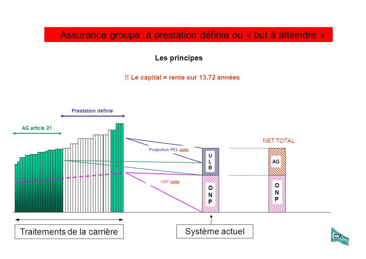 Assurance groupe à prestation définie ou « but à atteindre » Traitements de la carrière ULBULB ONPONP Système actuel ONPONP AG ONP nette Projection PEL nette NET TOTAL Les principes !.