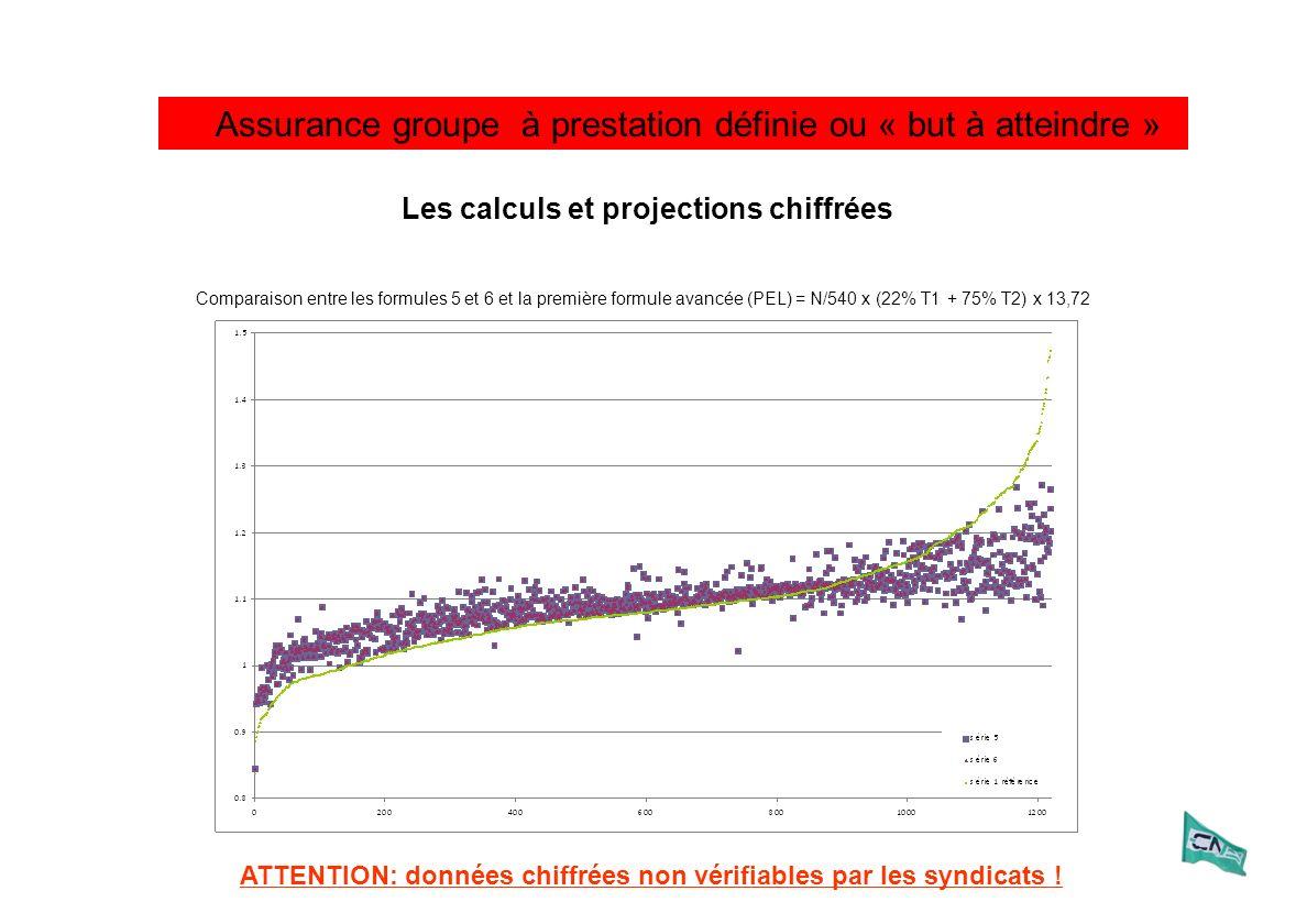 Assurance groupe à prestation définie ou « but à atteindre » Les calculs et projections chiffrées Comparaison entre les formules 5 et 6 et la première formule avancée (PEL) = N/540 x (22% T1 + 75% T2) x 13,72 ATTENTION: données chiffrées non vérifiables par les syndicats !