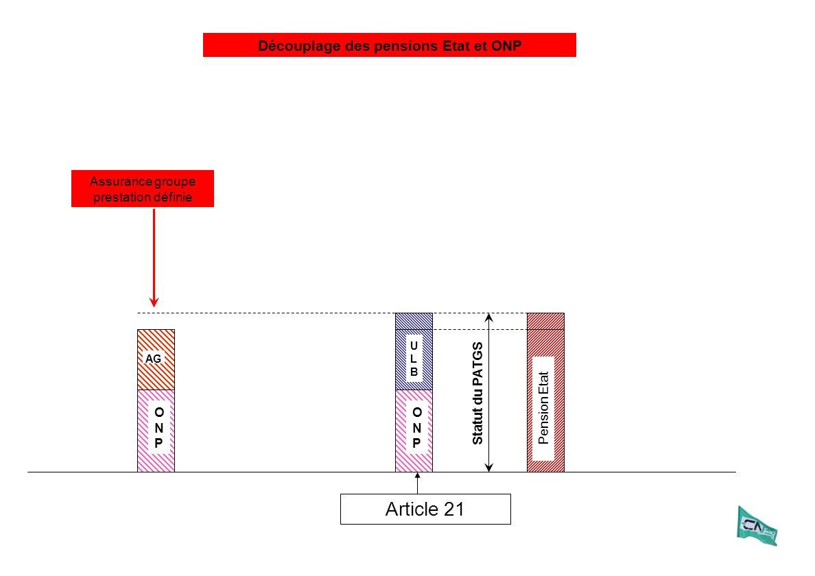 Statut du PATGS Assurance groupe prestation définie ULBULB ONPONP Article 21 ONPONP AG Pension Etat Découplage des pensions Etat et ONP
