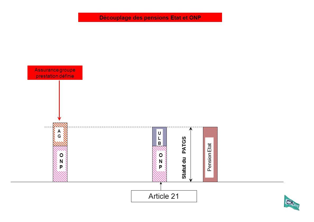 ULBULB ONPONP Article 21 ONPONP Pension Etat Statut du PATGS AGAG AGAG ONPONP ONPONP AGAG AGAG Assurance groupe prestation définie Découplage des pensions Etat et ONP