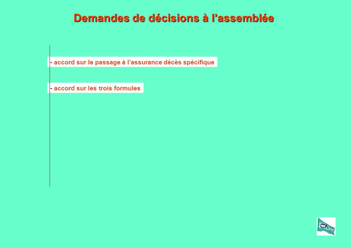 - accord sur le passage à lassurance décès spécifique - accord sur les trois formules Demandes de décisions à lassemblée