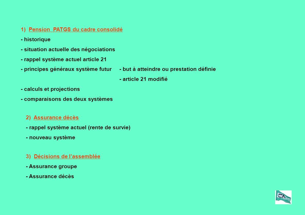 1) Pension PATGS du cadre consolidé - historique - situation actuelle des négociations - rappel système actuel article 21 - principes généraux système futur- but à atteindre ou prestation définie - article 21 modifié - calculs et projections - comparaisons des deux systèmes 2) Assurance décès - rappel système actuel (rente de survie) - nouveau système 3) Décisions de lassemblée - Assurance groupe - Assurance décès