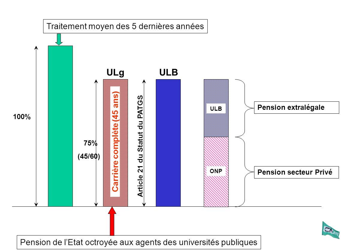 100% Pension de lEtat octroyée aux agents des universités publiques ULg ULB Pension extralégale Article 21 du Statut du PATGS Pension secteur Privé ONP 75% (45/60) Carrière complète (45 ans)
