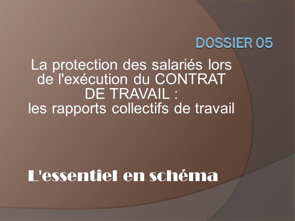 L essentiel en schéma La protection des salariés lors de l exécution du CONTRAT DE TRAVAIL : les rapports collectifs de travail