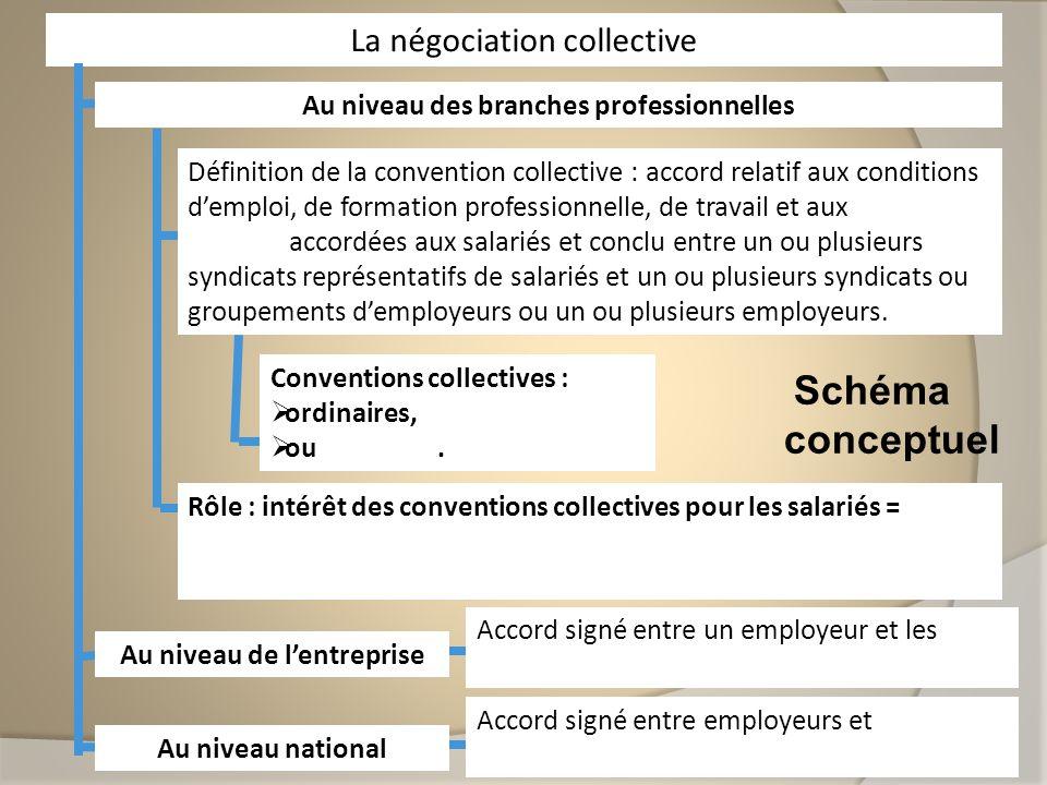 Schéma conceptuel La négociation collective Au niveau des branches professionnelles Définition de la convention collective : accord relatif aux condit