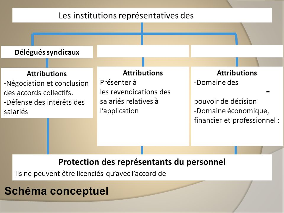 Schéma conceptuel Délégués syndicaux Les institutions représentatives des salariés Attributions -Négociation et conclusion des accords collectifs. -Dé