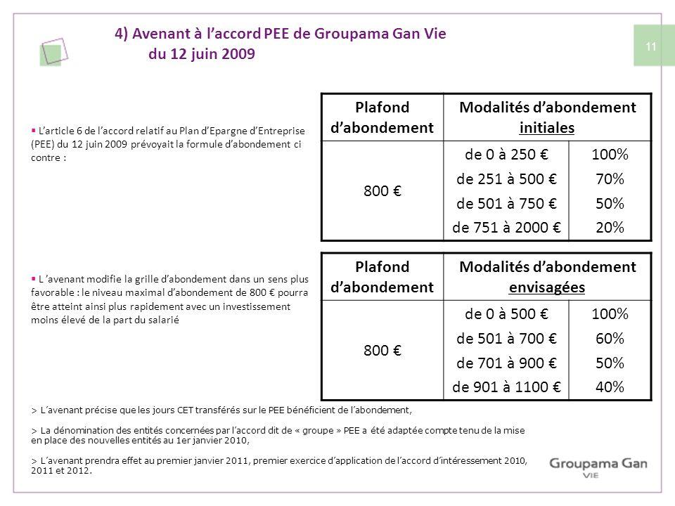 11 4) Avenant à laccord PEE de Groupama Gan Vie du 12 juin 2009 Plafond dabondement Modalités dabondement initiales 800 de 0 à 250 de 251 à 500 de 501