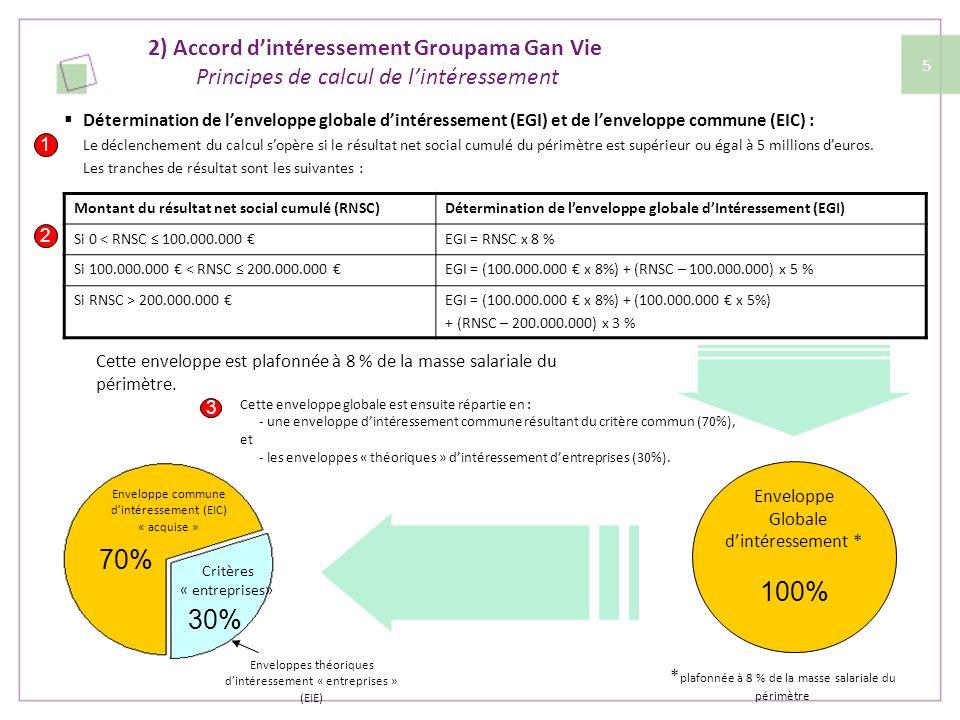 2) Accord dintéressement Groupama Gan Vie Principes de calcul de lintéressement Gan Assurances (3 critères) : -Évolution de la collecte nette (retraite et épargne vie individuelle et vie collectives) pour 1/3 de lenveloppe -Évolution du ratio combiné brut de réassurance ABR (hors évènements exceptionnels) pour 1/3 de lenveloppe - Évolution des primes émises nettes dannulation (tous exercices) en IA et en Vie collectives pour 1/3 de lenveloppe Gan Eurocourtage (2 critères) : -Développement du chiffre daffaires IARD brut de réassurance et Vie pour 2/3 de lenveloppe -Évolution du taux de chargement brut de réassurance pour 1/3 de lenveloppe Groupama Gan Vie (2 critères) : - Évolution du ratio frais généraux Groupama Gan Vie (hors distribution) / chiffre daffaires pour 60 % de lenveloppe - Qualité de service pour 40 % de lenveloppe (avec sous critères) Gan Patrimoine ( 3 critères) : - Évolution du chiffre daffaires comptable vision centre de profit pour 1/3 de lenveloppe - Évolution de la collecte nette épargne et retraite individuelle pour 1/3 de lenveloppe - Évolution du ratio frais généraux / chiffre daffaires pour 1/3 de lenveloppe Gan Prévoyance (3 critères) : - Évolution du CA primes périodiques pour 1/3 de lenveloppe - Évolution de la productivité du réseau pour 1/3 de lenveloppe - Évolution du chiffre daffaires comptable total pour 1/3 de lenveloppe 70% 30% Enveloppe commune dintéressement « acquise » 30% Enveloppe théoriques dintéressement « entreprises » 4 Modalités de calcul de lintéressement « entreprise » 6