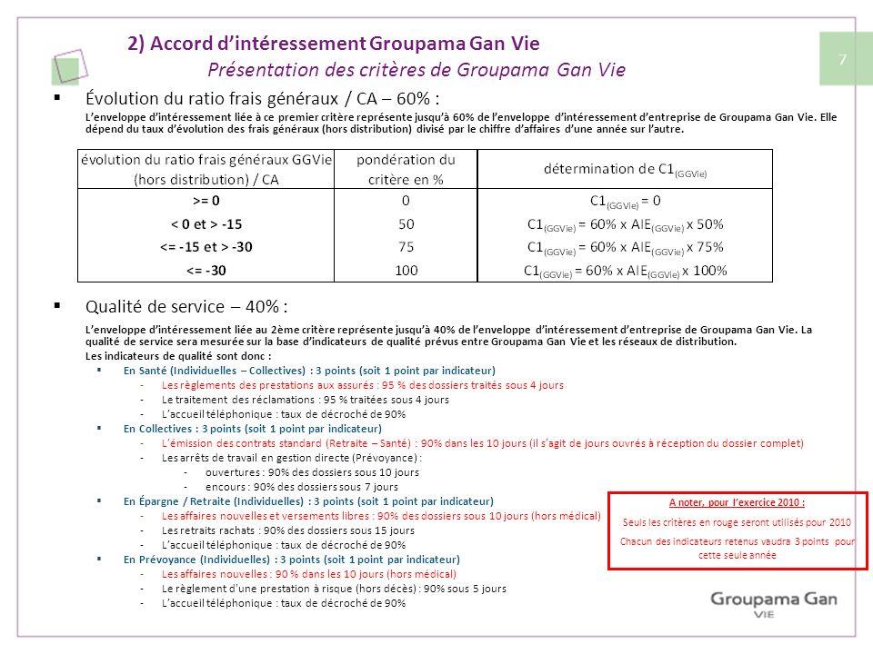 2) Accord dintéressement Groupama Gan Vie Présentation des critères de Groupama Gan Vie Évolution du ratio frais généraux / CA – 60% : Lenveloppe dint