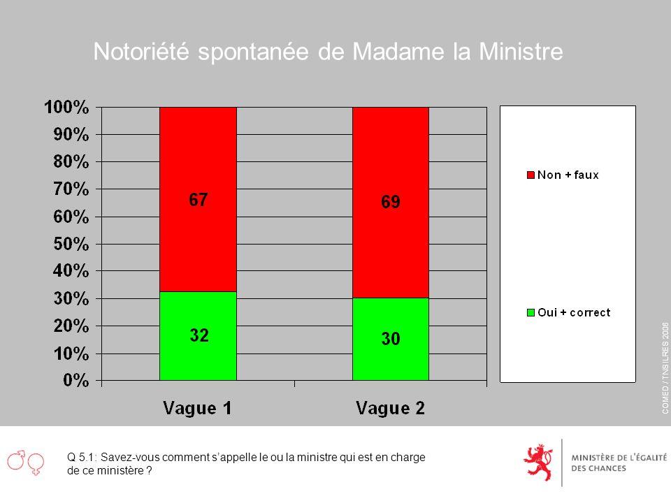 COMED / TNS ILRES 2006 Notoriété spontanée de Madame la Ministre Q 5.1: Savez-vous comment sappelle le ou la ministre qui est en charge de ce ministèr
