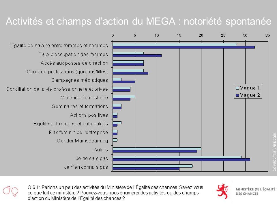 COMED / TNS ILRES 2006 Activités et champs daction du MEGA : notoriété spontanée Q 6.1: Parlons un peu des activités du Ministère de lÉgalité des chan