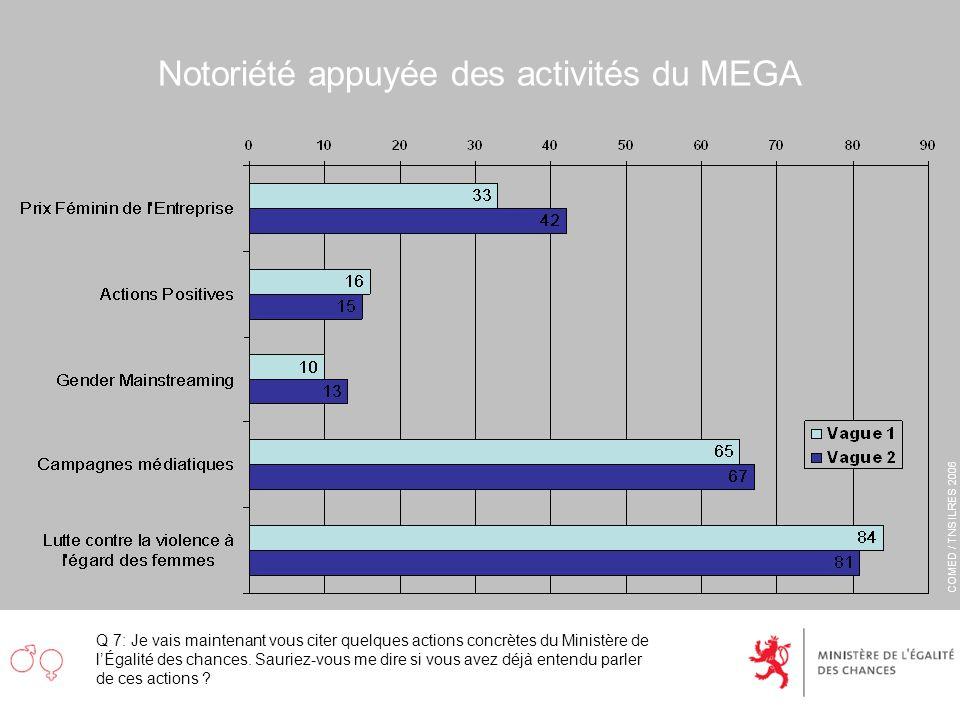COMED / TNS ILRES 2006 Notoriété appuyée des activités du MEGA Q 7: Je vais maintenant vous citer quelques actions concrètes du Ministère de lÉgalité