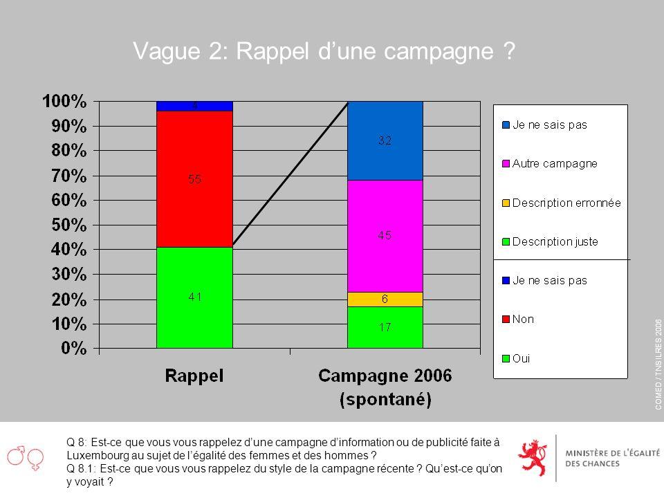 COMED / TNS ILRES 2006 Vague 2: Rappel dune campagne ? Q 8: Est-ce que vous vous rappelez dune campagne dinformation ou de publicité faite à Luxembour