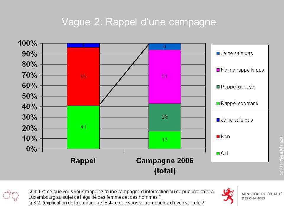 COMED / TNS ILRES 2006 Vague 2: Rappel dune campagne Q 8: Est-ce que vous vous rappelez dune campagne dinformation ou de publicité faite à Luxembourg