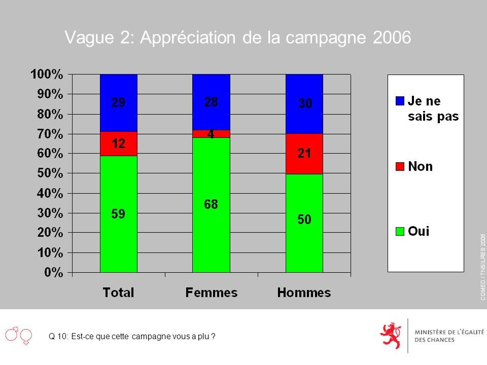 COMED / TNS ILRES 2006 Vague 2: Appréciation de la campagne 2006 Q 10: Est-ce que cette campagne vous a plu ?