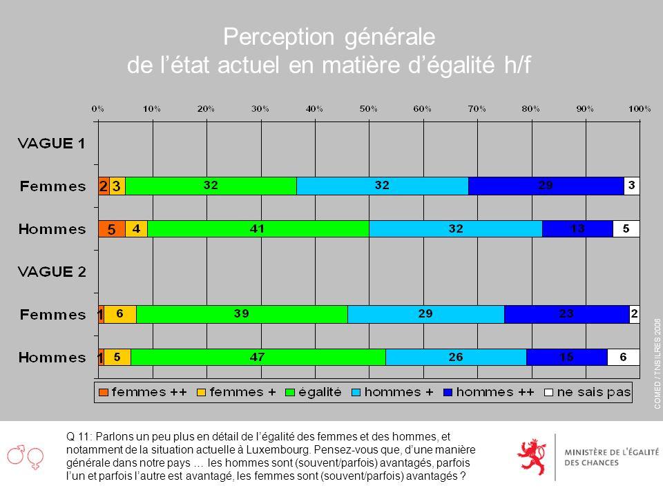 COMED / TNS ILRES 2006 Perception générale de létat actuel en matière dégalité h/f Q 11: Parlons un peu plus en détail de légalité des femmes et des h