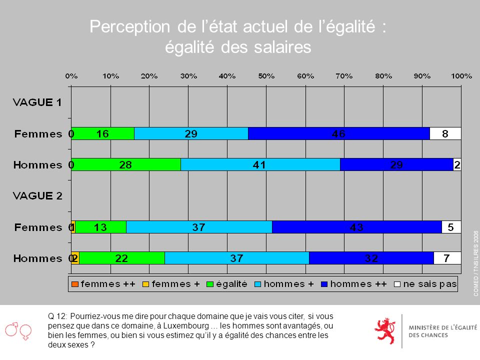 COMED / TNS ILRES 2006 Perception de létat actuel de légalité : égalité des salaires Q 12: Pourriez-vous me dire pour chaque domaine que je vais vous