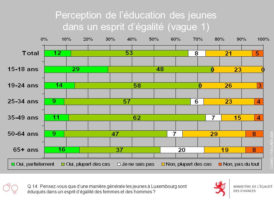 COMED / TNS ILRES 2006 Perception de léducation des jeunes dans un esprit dégalité (vague 1) Q 14: Pensez-vous que dune manière générale les jeunes à