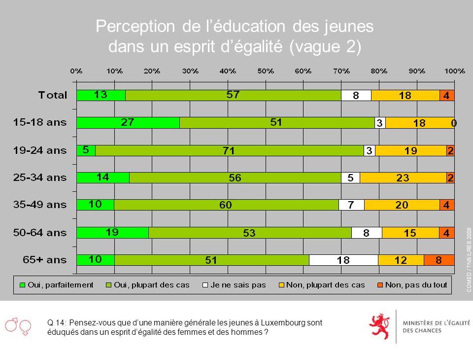 COMED / TNS ILRES 2006 Perception de léducation des jeunes dans un esprit dégalité (vague 2) Q 14: Pensez-vous que dune manière générale les jeunes à