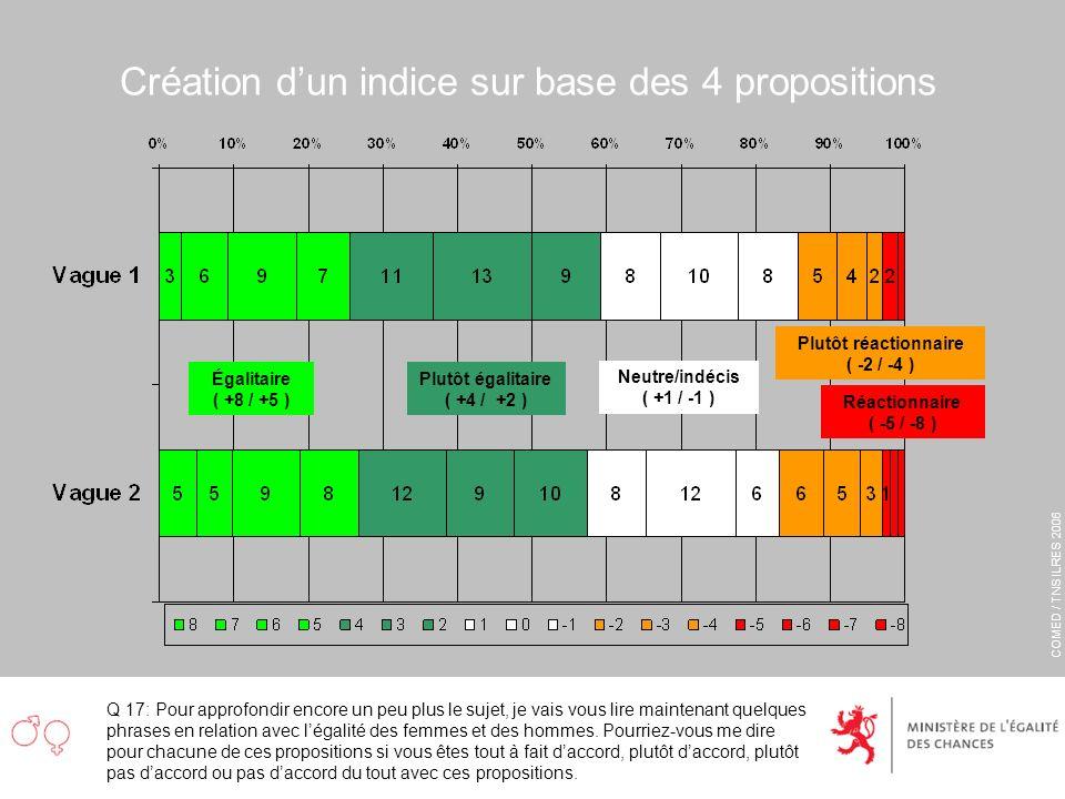COMED / TNS ILRES 2006 Création dun indice sur base des 4 propositions Q 17: Pour approfondir encore un peu plus le sujet, je vais vous lire maintenan