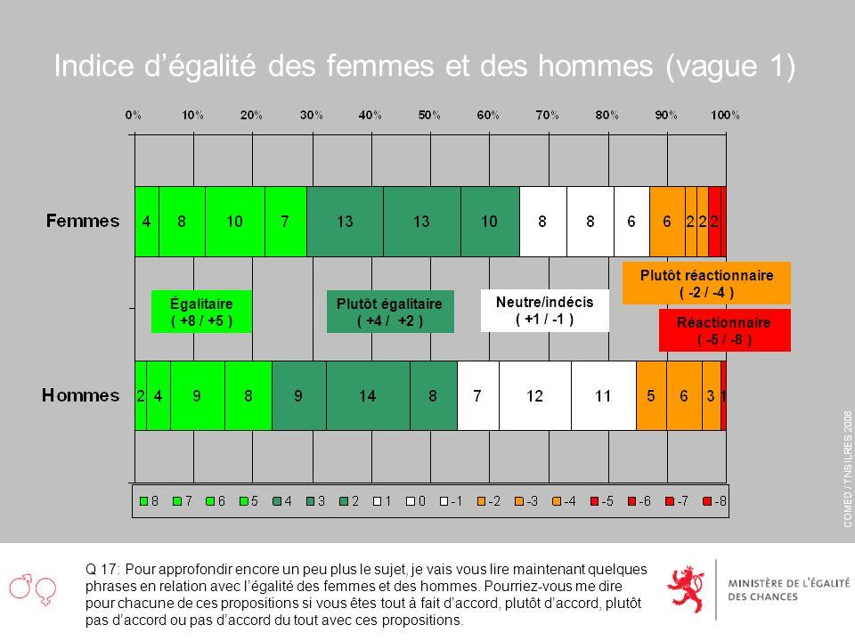 COMED / TNS ILRES 2006 Indice dégalité des femmes et des hommes (vague 1) Q 17: Pour approfondir encore un peu plus le sujet, je vais vous lire mainte