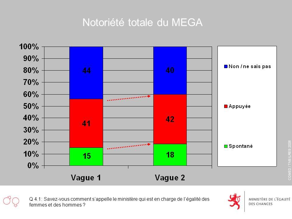 COMED / TNS ILRES 2006 Notoriété totale du MEGA Q 4.1: Savez-vous comment sappelle le ministère qui est en charge de légalité des femmes et des hommes